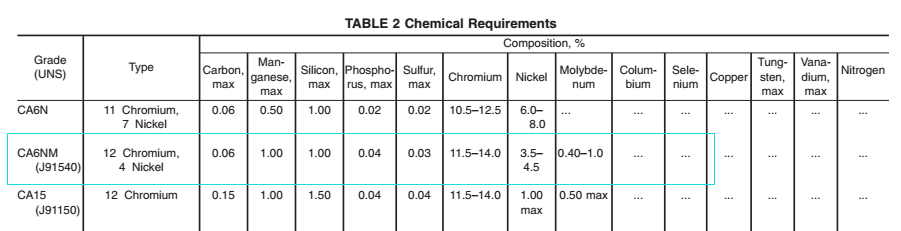 CA6NM-chemical-composition